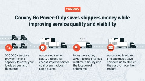 Convoy's Power-Only Freight Service for Private Fleets Saves Shippers Money While Improving Service Quality and Visibility (Graphic: Business Wire)