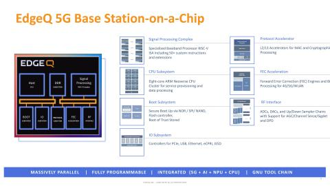 EdgeQ announces the sampling of its 5G Base Station-on-a-Chip to Tier 1 customers. (Graphic: Business Wire)