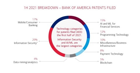 Breakdown of Bank of America Patents Filed (Graphic: Business Wire)