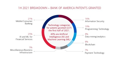 Breakdown of Bank of America Patents Granted (Graphic: Business Wire)