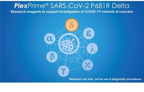 PlexPrime® SARS-CoV-2 P681R Delta是一种单孔研究型混合试剂,旨在检测B.1.617.2 (Delta) VOC中发现的SARS-CoV-2的P681R棘蛋白突变,以及SARS-CoV-2的RdRp基因靶点。上述检测与标准qPCR仪器兼容,并能与液体处理自动化搭配使用,通过仅将下游活动集中在关注的关键样本上,来减少为序列分析准备阳性样本的手工操作步骤。(图示:美国商业资讯)
