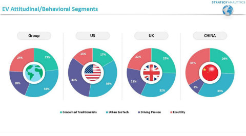 Figure 1. Electric Vehicles Consumer Segments (Source: Strategy Analytics, Inc.)