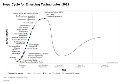 Figure 1. Hype Cycle for Emerging Technologies, 2021. Source: Gartner (August 2021)