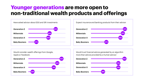 Investors' advisor and investment preferences vary greatly by generation (Graphic: Business Wire)