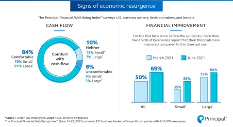 Second wave of business insights for 2021 (Graphic: Business Wire)