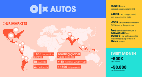 OLX Autos Infographic: global footprint, with key figures about its users, inspection centres and car sales.