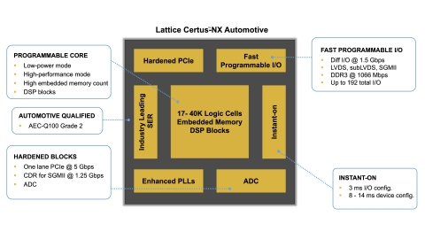 Key Features of the Lattice Certus-NX Automotive General Purpose FPGA (Graphic: Business Wire)