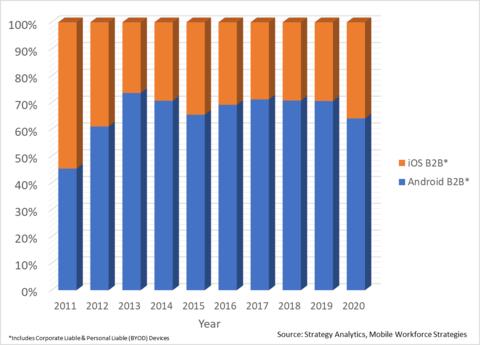 Figure 1. Evolution of Android v iOS B2B Smartphone Global Shipments OS Share (Source: Strategy Analytics, Inc.)