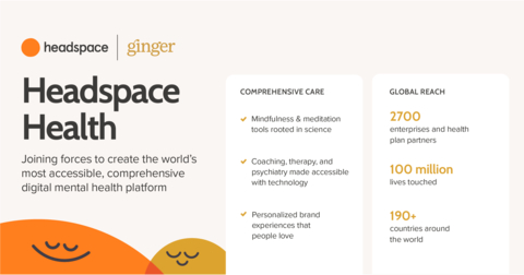 Ginger and Headspace will merge to meet escalating global demand for mental health support. The combined entity, Headspace Health, will offer the world's most accessible and comprehensive digital mental health and wellbeing platform. (Graphic: Business Wire)