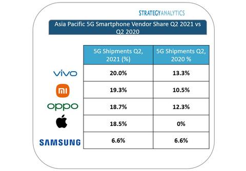 Figure 1: Asia Pacific 5G Smartphone Vendor Share Q2 2021 vs. Q2 2020 (source: Strategy Analytics, Inc.)