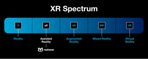 """Extended Reality (XR) Spectrum – """"From the physical to 100% virtual/digital user experience"""" (Source: RealWear)"""