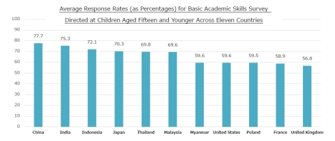 Average Response Rates (as Percentages) for Basic Academic Skills Survey Directed at Children Aged Fifteen and Younger Across Eleven Countries (Graphic: Business Wire)
