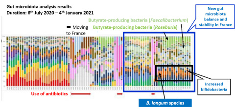 Dr. Toshitaka Odamaki, Manager of the Microbiota Research Department at the Next Generation Science Institute of Morinaga Milk, analyzed Nagatomo's gut microbiota over the roughly seven months in which he took bifidobacteria. (Graphic: Business Wire)