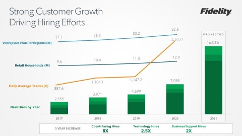 Strong Customer Growth Driving Hiring Efforts (Graphic: Business Wire)