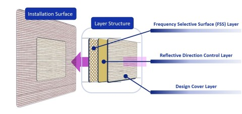 Image of Layer Structure (Graphic: Business Wire)
