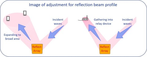 Image of adjustment for reflection beam profile (Graphic: Business Wire)