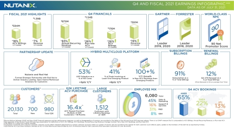 Q4 and Fiscal 2021 Earnings Infographic (Graphic: Business Wire)