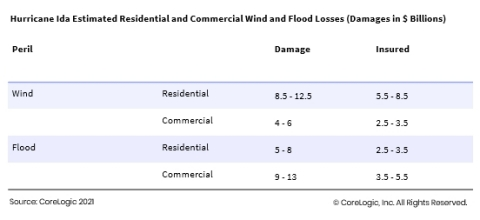 Hurricane Ida Estimated Residential and Commercial Wind and Flood Losses (Damages in $ Billions) (Graphic: Business Wire)