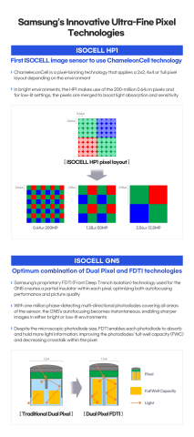Infographic describing Samsung's new ISOCELL image sensors, the HP1 and GN5. (Graphic: Business Wire)