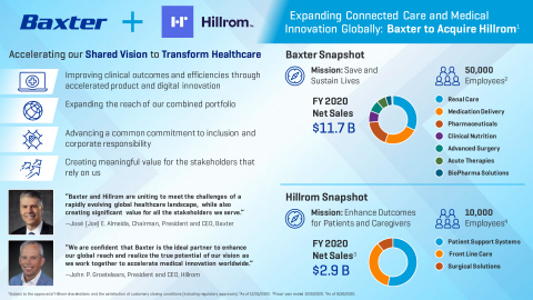 Expanding Connected Care and Medical Innovation Globally: Baxter to Acquire Hillrom (Graphic: Business Wire)