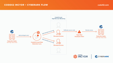 Insider Risk Management leader Code42 launched Incydr Flows to automate and accelerate effective responses to insider risk events. Incydr Flows are automated to accelerate insider risk response and reduce the workloads of often overburdened security teams. A series of no-code automated actions, Incydr Flows trigger a variety of controls that are either native to Incydr or available through third-party integrations to monitor, contain, resolve and use education to mitigate insider risk. Shown here is one of the newest Incydr Flows with CyberArk, a global leader in Identity Security. Through this Incydr Flow, users with privileged access can have their permissions automatically revoked on a temporary basis or their accounts disabled altogether if a critical data exfiltration event is detected. (Graphic: Business Wire)