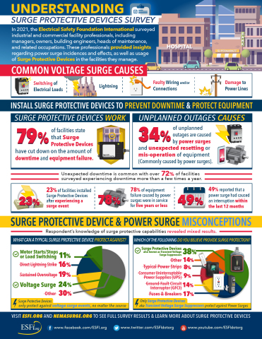 In 2021, the Electrical Safety Foundation International surveyed industrial and commercial facility professionals, including managers, owners, building engineers, heads of maintenance, and related occupations. These professionals provided insights regarding power surge incidents and effects, as well as usage of Surge Protective Devices in the facilities they manage. (Graphic: Business Wire)