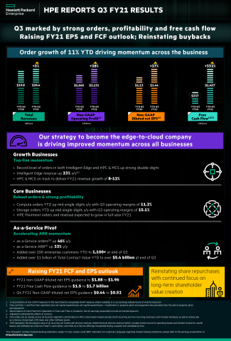 HPE Reports Q3 FY21 Results Infographic