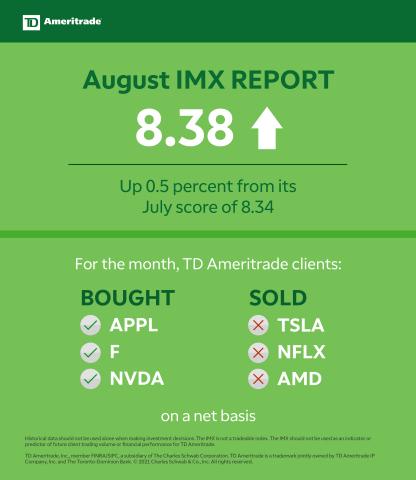 TD Ameritrade August 2021 Investor Movement Index (Graphic: TD Ameritrade)