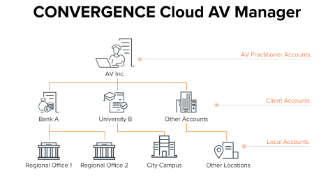 CONVERGENCE Cloud AV Manager Diagram (Graphic: Business Wire)