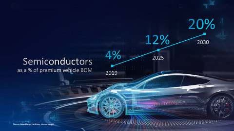 """Intel CEO Pat Gelsinger predicts the """"digitization of everything"""" will push the share of semiconductors in the total new premium vehicle bill of materials (BOM) to more than 20% by 2030. (Credit: Intel Corporation)"""