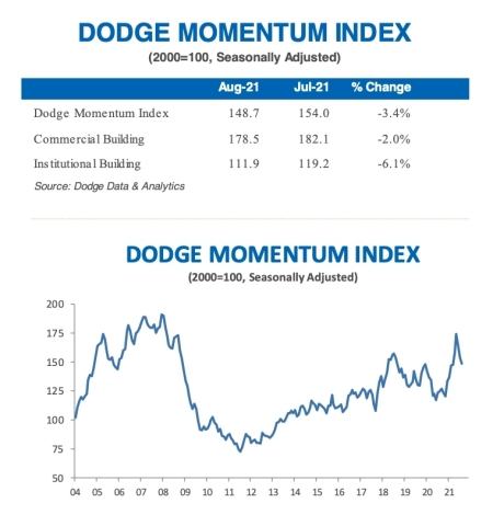 AUGUST 2021 DODGE MOMENTUM INDEX (Graphic: Business Wire)