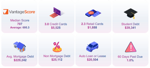 Experian's 12th annual State of Credit report shows many consumers are managing their credit well despite pandemic challenges. (Graphic: Business Wire)
