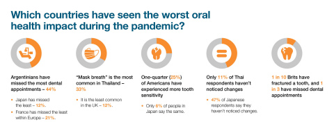 Largest Worldwide Consumer Oral Health Awareness Survey Reveals the Best Toothbrushers, Worst Habits and Most Smile Satisfaction (Graphic: Business Wire)
