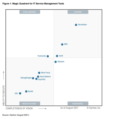 Gartner Magic Quadrant for IT Service Management Tools (Graphic: Business Wire)