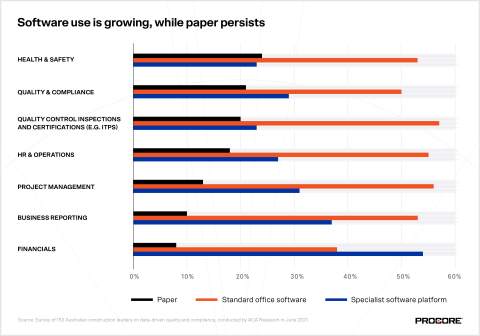 Software use is growing, while paper persists (Graphic: Business Wire)