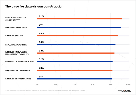 The case for data-driven construction (Graphic: Business Wire)