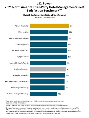 J.D. Power 2021 North America Third-Party Hotel Management Guest Satisfaction Benchmark (Graphic: Business Wire)