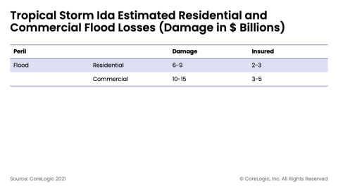 Tropical Storm Ida Estimated Residential and Commercial Flood Losses (Damage in $ Billions) (Graphic: Business Wire)