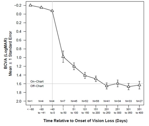 Figure 1. BCVA in untreated ND4-LHON patients as a function of duration of vision loss. BCVA: best-corrected visual acuity N: number of observations pooled together to calculate the means. Individual BCVA values were collected at screening and inclusion, then grouped and averaged by time since onset of vision loss. Due to a very low number of observations available before onset of vision loss, no standard error was calculated.   (Graphic: Business Wire)