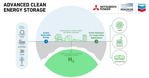 The Advanced Clean Energy Storage project will produce, store and transport green hydrogen at utility scale for power generation, transportation and industrial applications in the western United States. (Credit: Mitsubishi Power)