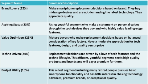 Figure 1. Consumer SmartPhone Buyer Segments (Source: Strategy Analytics, Inc.)