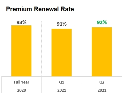 *Premium Renewal Rate for Kin Carrier (Photo: Business Wire)