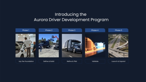 The Aurora Driver Development Program is Aurora's structured approach to delivering vehicles safely and the foundation for scaling its business. (Photo: Aurora)
