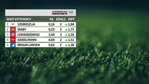 Shot Efficiency, one of the new Bundesliga Match Facts powered by AWS for the 21-22 season. (Graphic: Business Wire)