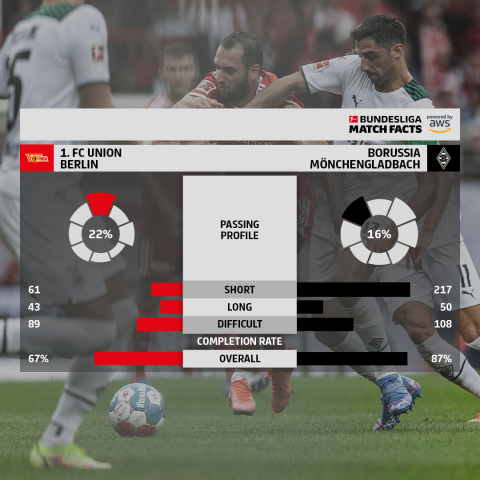 Passing Profile, one of the new Bundesliga Match Facts powered by AWS for the 21-22 season. (Graphic: Business Wire)