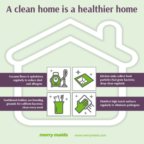 Merry Maids celebrates Housekeeper Appreciation Week (September 12-18), a good time to acknowledge the important contributions of those who clean, sanitize, tidy-up and otherwise create order in our homes. Professional cleaning services provide the relief time-stretched homeowners are looking for. Merry Maids estimates that team members spend more than 6 million hours in customers' homes each year providing clean and healthy environments. (Graphic: Business Wire)