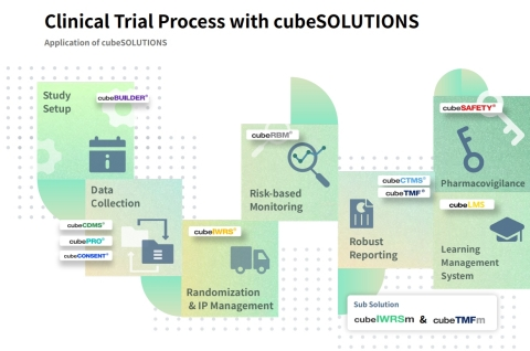 CRScube Inc. supplies essential software for all phases of clinical trials, ranging from design to data collection, reporting and managing patient results, and risk-based monitoring. CRScube offers a portfolio of solutions such as its flagship product, 'cubeCDMS®,' an Electronic Data Capture (EDC) solution for collecting clinical trial data; an integrated clinical trial management solution 'cubeCTMS®'; a drug safety data management solution 'cubeSAFETY®'; a patient data collection and result reporting solution 'cubePRO®'; a clinical trial document management solution 'cubeTMF®'; 'cubeCONSENT®' used for completing the patient consent process electronically; a learning/training management solution 'cubeLMS®'. The company portfolio's excellence in data sharing and interconnection of products enables users to execute and manage clinical trials efficiently. (Graphic: Business Wire)