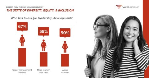 The State of Diversity, Equity & Inclusion (Photo: Business Wire)