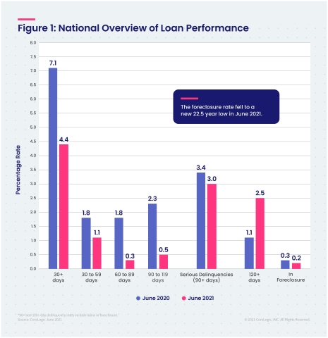 CoreLogic National Overview of Mortgage Loan Performance, featuring June 2021 Data (Graphic: Business Wire)