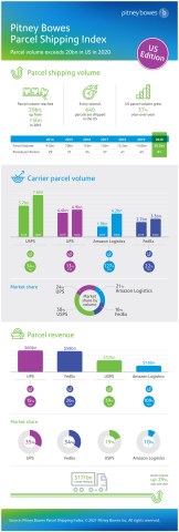 Pitney Bowes Parcel Shipping Index - US Edition (Graphic: Business Wire)